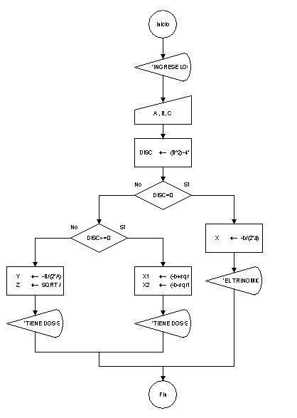 Ecuación cuadrática Fórmula general Ecuación de segundo grado diagrama de flujos DFD