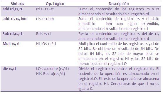 Instrucciones Aritméticas (Procesador MIPS R200)