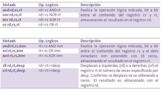 Instrucciones Lógicas (Procesador MIPS R200)