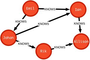 Relaciones Nodos Etiqueta en Neo4j